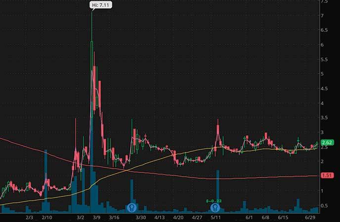 best penny stocks to watch AIM ImmunoTech (AIM stock chart)