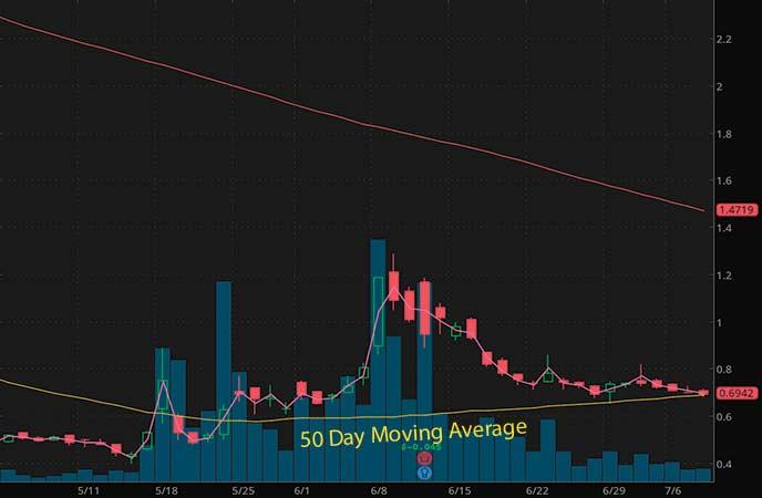 best penny stocks to watch Hexo Corp. (HEXO stock chart)_
