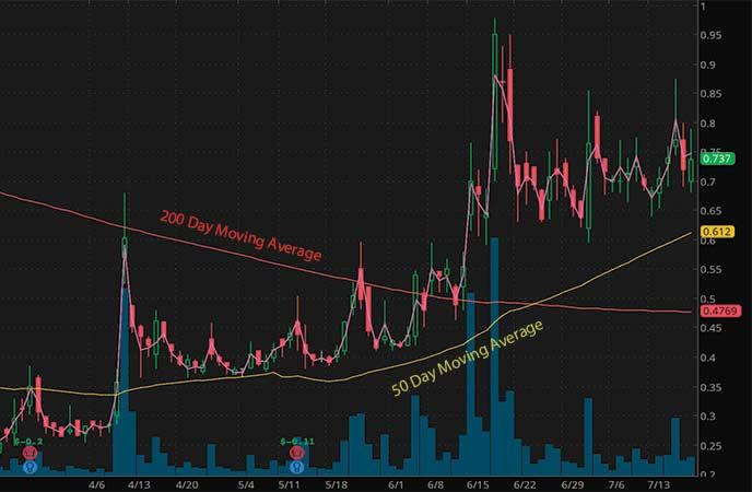 biotech penny stocks to watch Biocept Inc. (BIOC stock chart)