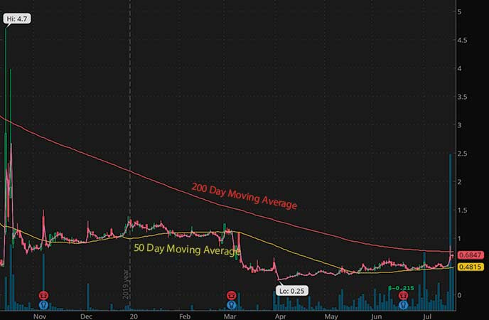 biotech penny stocks to watch Bionano Genomics (BNGO stock chart)