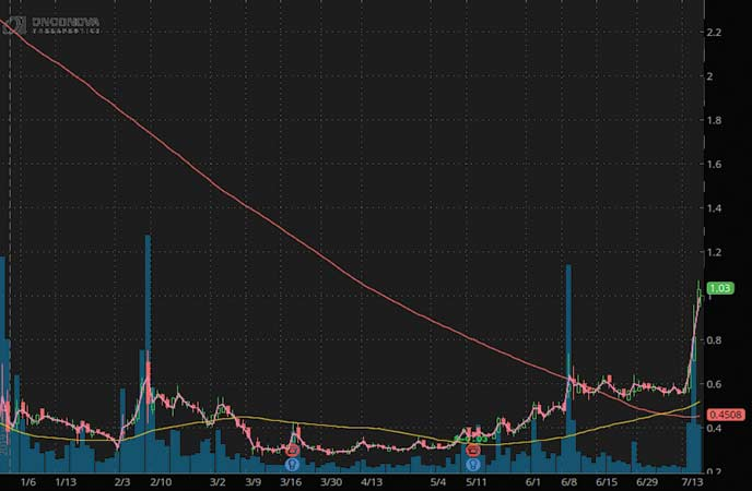 biotech penny stocks to watch Onconova Therapeutics (ONTX stock chart)
