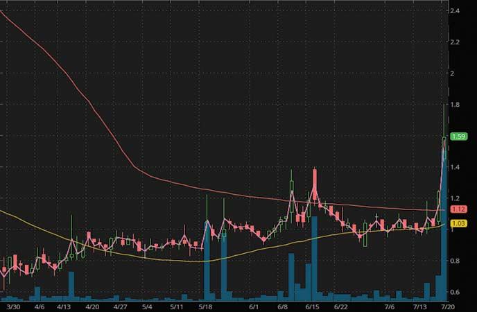 biotech penny stocks to watch Xenetic Biosciences (XBIO stock chart)