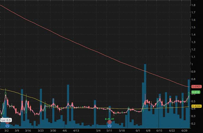 coronavirus penny stocks to trade CHF Solutions Inc. (CHFS stock chart)