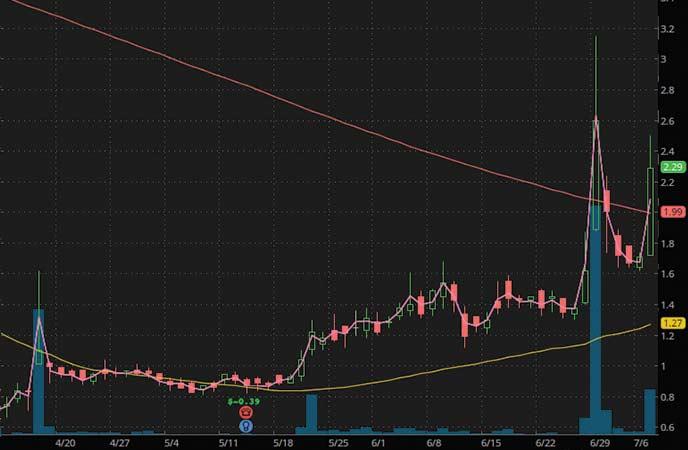 coronavirus penny stocks to trade PDS Biotechnology Corporation (PDSB stock chart)