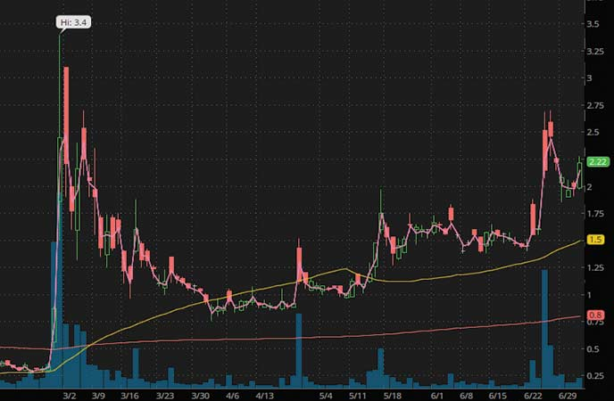 coronavirus penny stocks to trade iBio Inc. (IBIO stock chart)