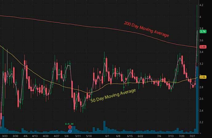 coronavirus penny stocks to watch ADMA Biologics (ADMA stock chart)