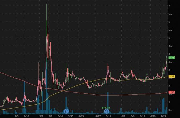 coronavirus penny stocks to watch AIM ImmunoTech (AIM stock chart)
