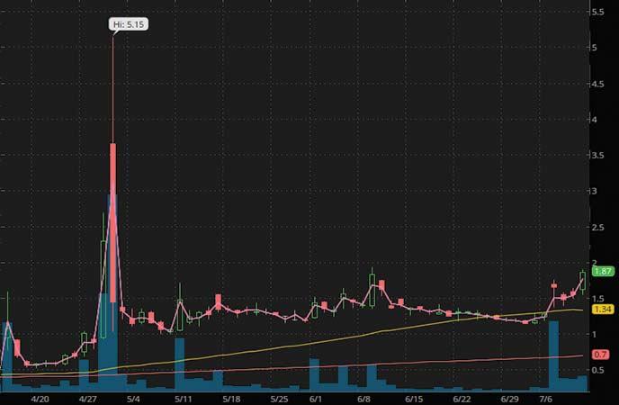 coronavirus penny stocks to watch AgEagle Aerial Systems (UAVS stock chart)