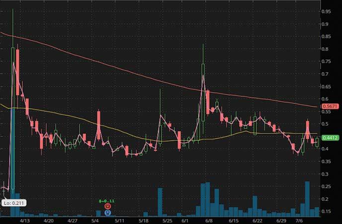 coronavirus penny stocks to watch Biolase Inc. (BIOL stock chart)