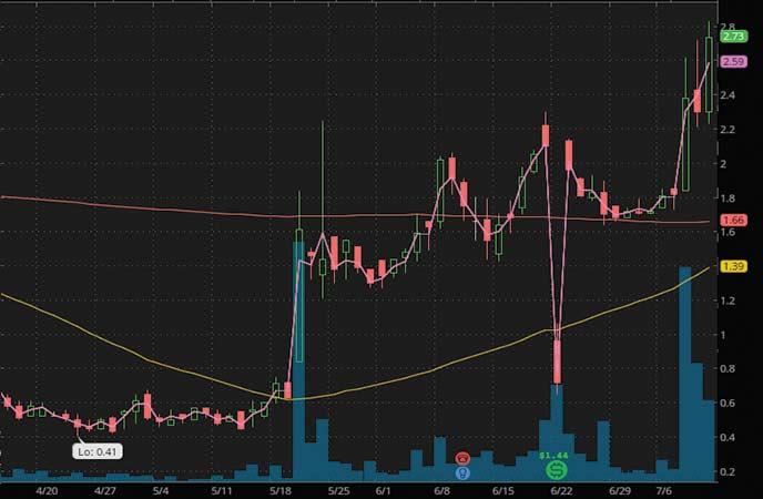 coronavirus penny stocks to watch Cheetah Mobile (CMCM stock chart)
