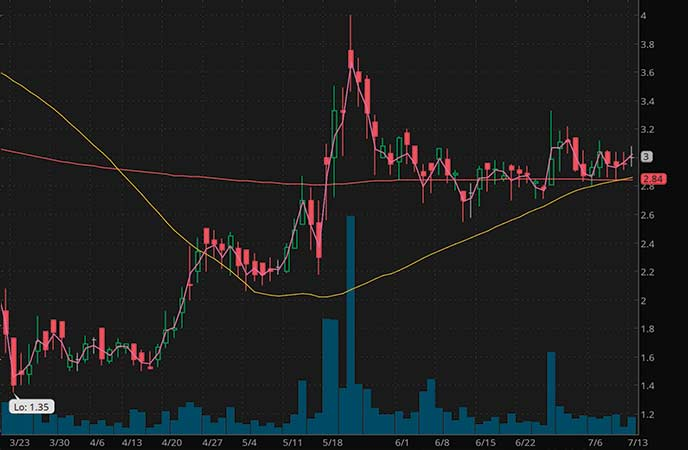 coronavirus penny stocks to watch IMV Inc. (IMV stock chart)