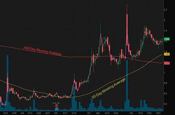 coronavirus penny stocks to watch T2 Biosystems (TTOO stock chart)