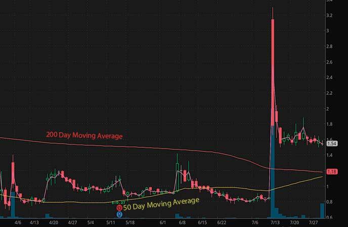 coronavirus penny stocks to watch electroCore Inc. (ECOR stock chart)