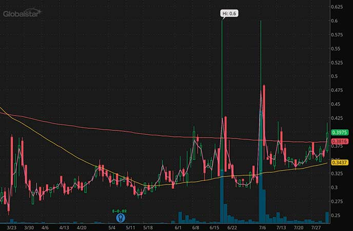 epicenter penny stocks to watch Globalstar Inc. (GSAT stock chart)