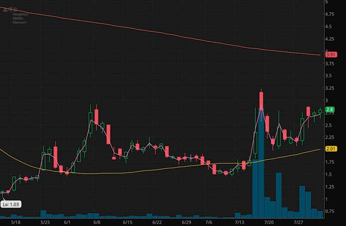 epicenter penny stocks to watch Houghton Mifflin LLC (HMHC stock chart)