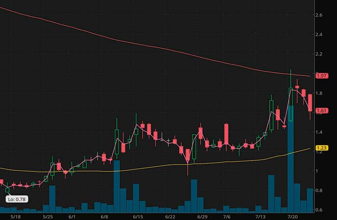 penny stock news movers PolarityTE (PTE stock chart)