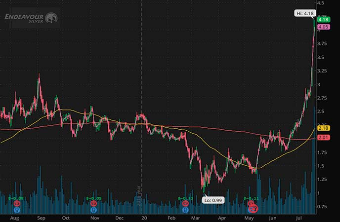 penny stocks 52 week highs Endeavour Silver (EXK stock chart)
