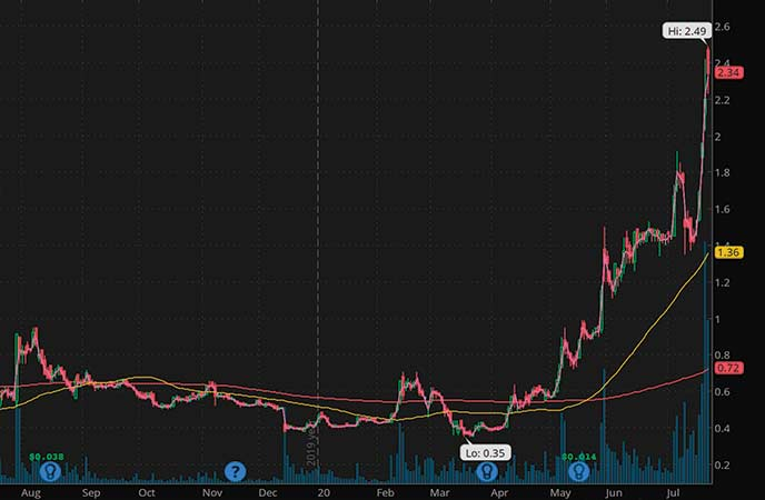 penny stocks 52 week highs Northern Dynasty Minerals (NAK stock chart)
