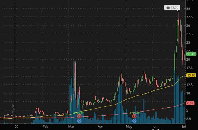 penny stocks hit it big Inovio Pharmaceuticals (INO Stock Chart)