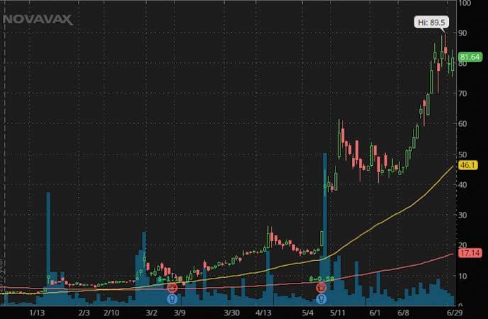 penny stocks hit it big Novavax Inc. (NVAX Stock Chart)