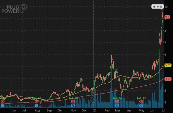 penny stocks hit it big Plug Power (PLUG Stock Chart)