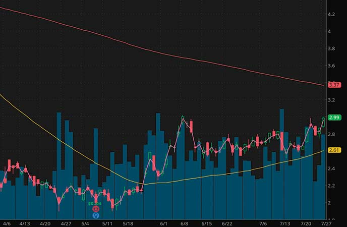 penny stocks on robinhood to watch Ambev S.A. (ABEV stock chart)