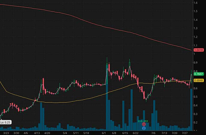 penny stocks to buy avoid Acasti Pharma Inc. (ACST stock chart)