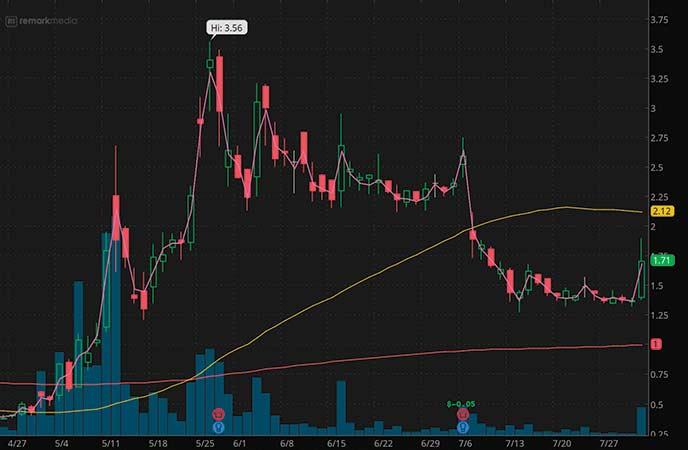 penny stocks to buy avoid Remark Holdings (MARK stock chart)