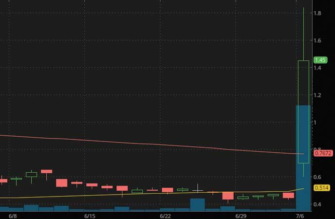 penny stocks to buy avoid Unum Therapeutics (UMRX stock chart)