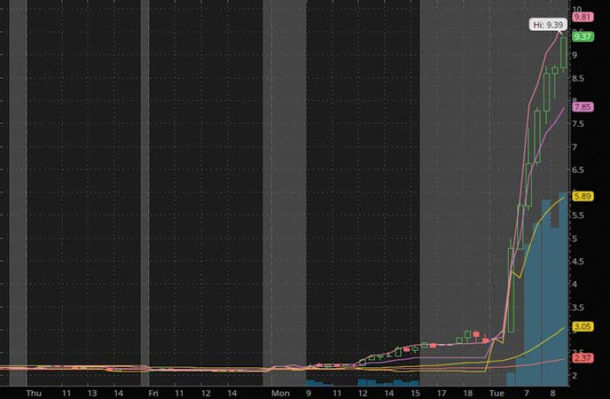 penny stocks to buy sell Eastman Kodak Company (KODK stock chart)
