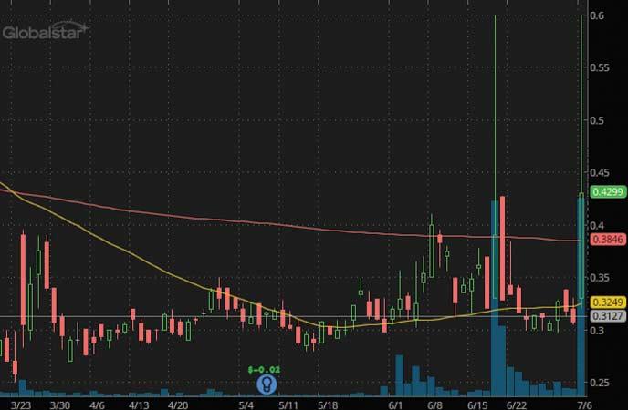 penny stocks to buy sell Globalstar Inc (GSAT Stock Chart)