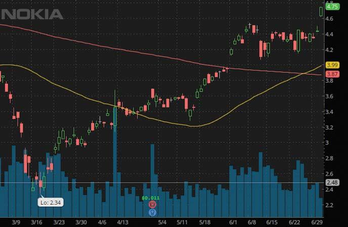 penny stocks to buy sell Nokia (NOK Stock Chart)