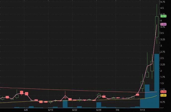 penny stocks to buy sell covid Boxlight Corporation (BOXL stock chart)