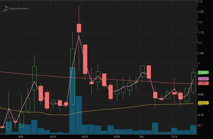 penny stocks to buy sell covid Dynatronics Corporation (DYNT stock chart)