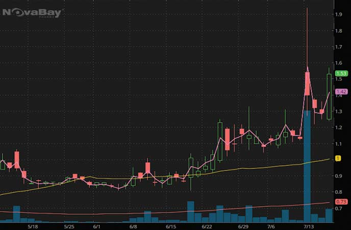 penny stocks to buy sell covid NovaBay Pharmaceuticals (NBY stock chart)