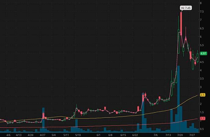 penny stocks to buy sell iBio Inc. (IBIO stock chart)_