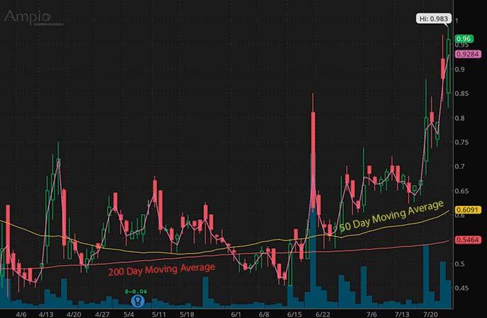 penny stocks to buy under $1.25 Amio Pharmaceuticals Inc. (AMPE stock chart)