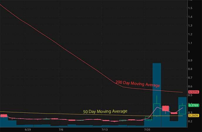 penny stocks to buy under $1.25 Ocugen Inc. (OCGN stock chart)