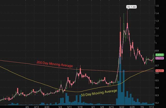 penny stocks to buy under $1.50 Kitov Pharmaceuticals (KTOV stock chart)