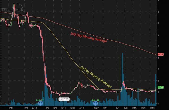 penny stocks to buy under $1.50 Tellurian Inc. (TELL stock chart)
