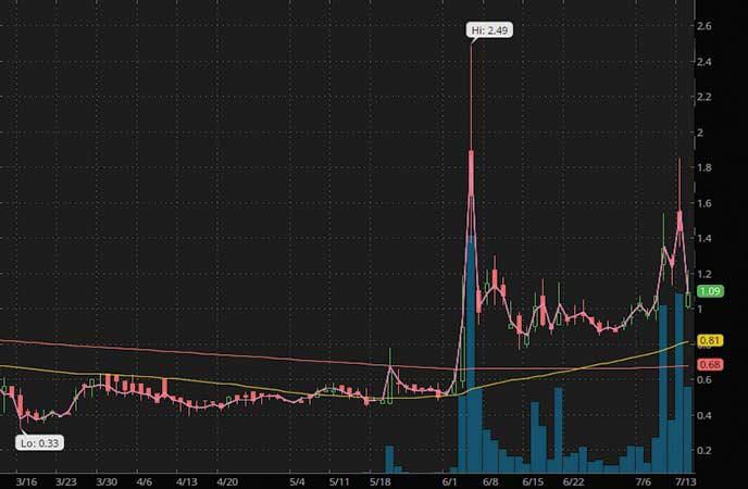 penny stocks to buy under 250 Dolphin Enertainment Inc. (DLPN stock chart)