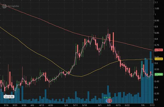 penny stocks to buy under 250 Ferroglobe PLC (GSM stock chart)