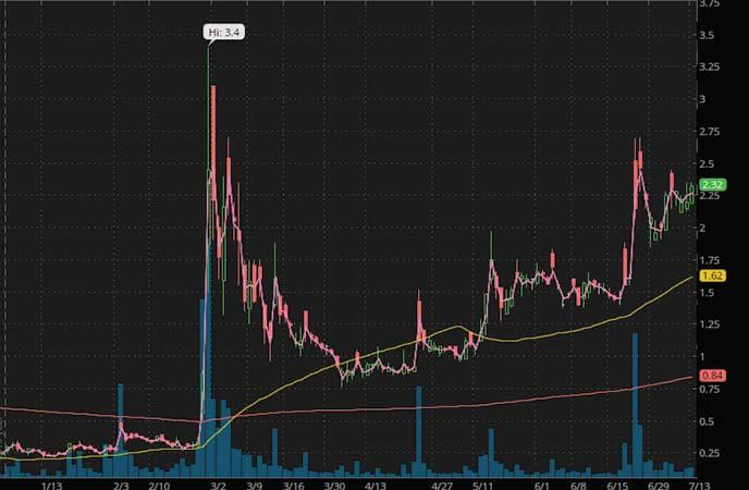 penny stocks to buy under 250 iBio Inc. (IBIO stock chart)