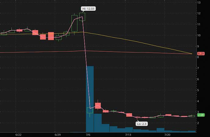 penny stocks to buy under $3 Bellus Health Inc. (BLU stock chart)