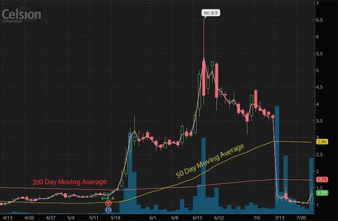 penny stocks to buy under $3 Celsion Inc. (CLSN stock chart)