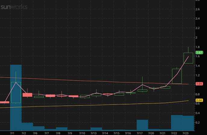 penny stocks to buy under $3 Sunworks Inc. (SUNW stock chart)