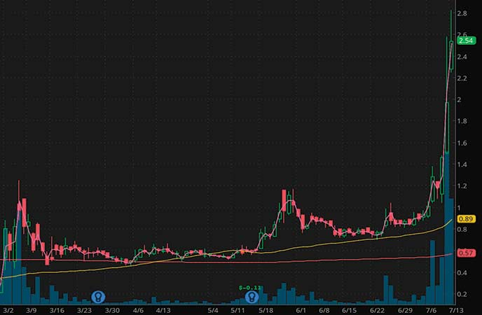 penny stocks to buy under $4 Heat Biologics (HTBX stock chart)