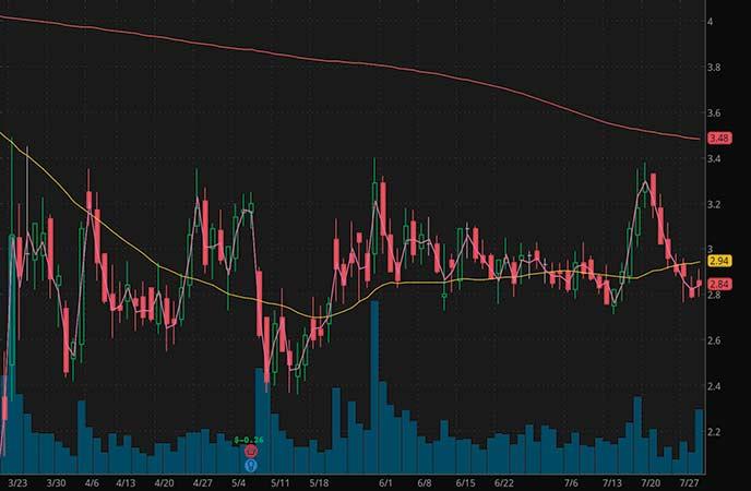 penny stocks to buy under $4.50 ADMA Biologics (ADMA stock chart)