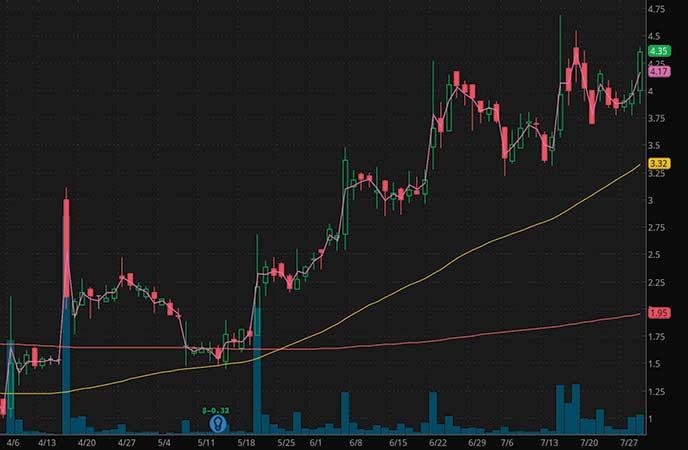 penny stocks to buy under $4.50 Atossa Therapeutics (ATOS stock chart)