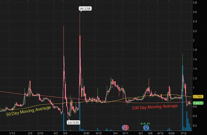 penny stocks to trade BIO-key International (BKYI stock chart)